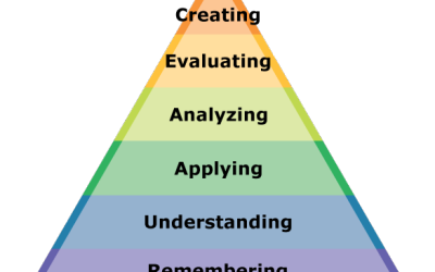 Flipping Bloom's Taxonomy: Using Online Tools to Promote Critical Thinking